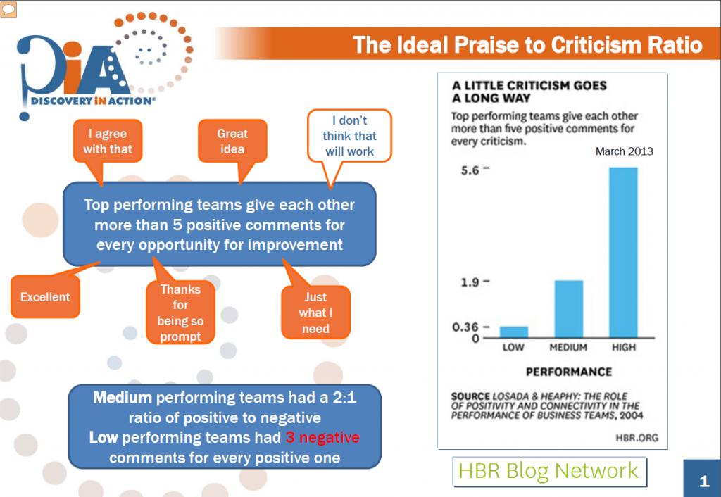 praise to criticism ratio
