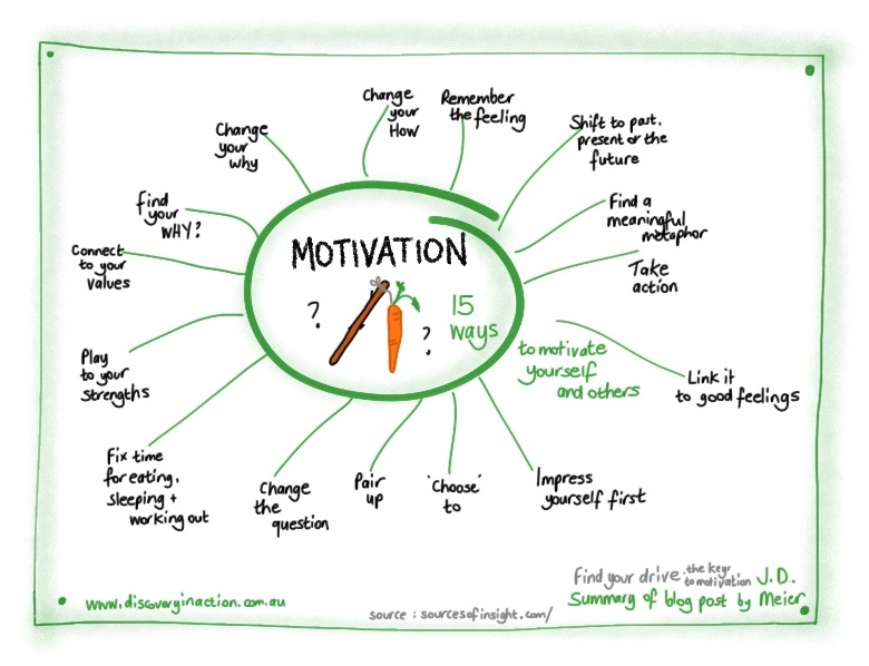 15 ways to motivate yourself and others