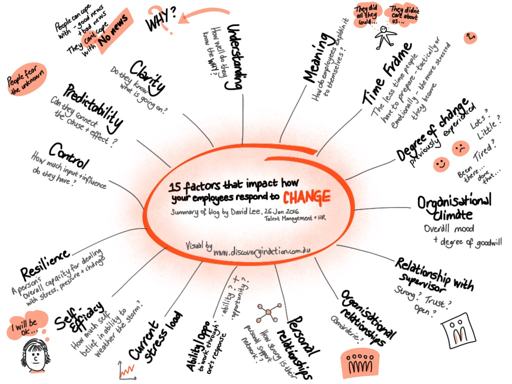 15 factors that impact how people respond to change