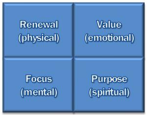 4 basic needs