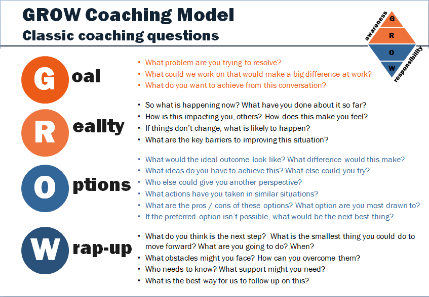 Classic coaching questions using grow discovery in action for Grow coaching template