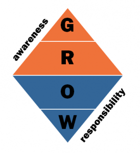 GROW graphic