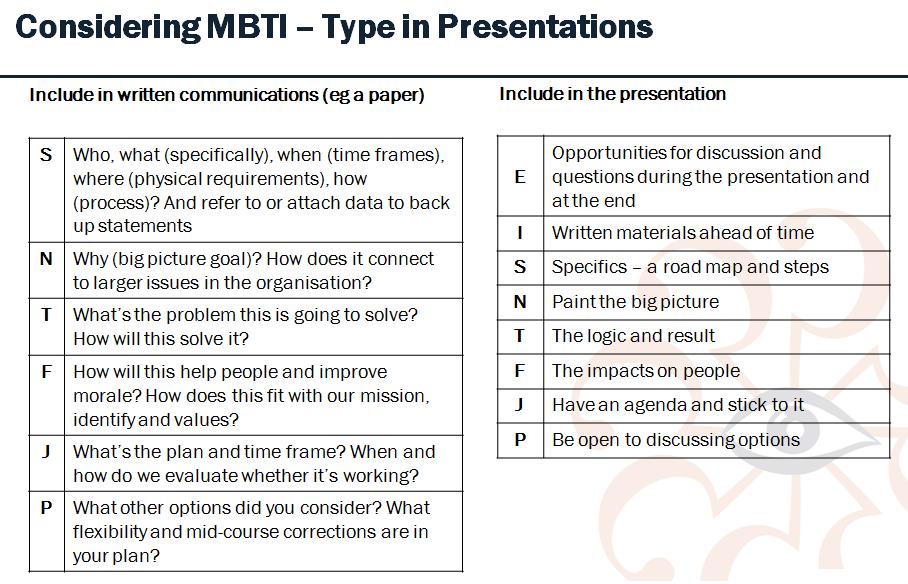 mbti in presentations
