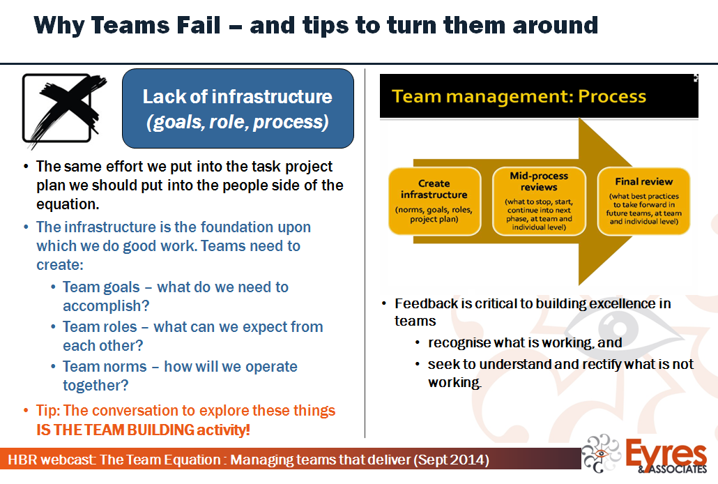 time on building infrastructure is the team building activity