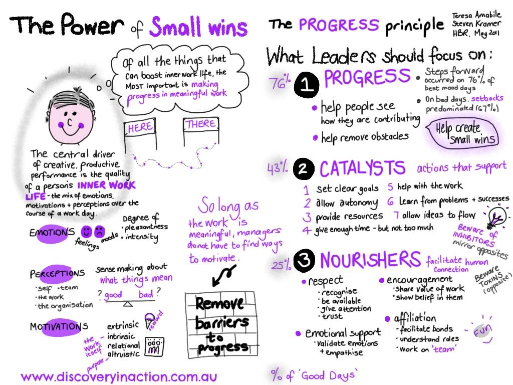 progress principle final
