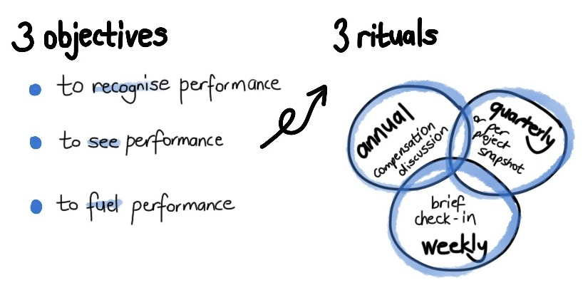 reinventing perf mgt - 3 obj and 3 rituals