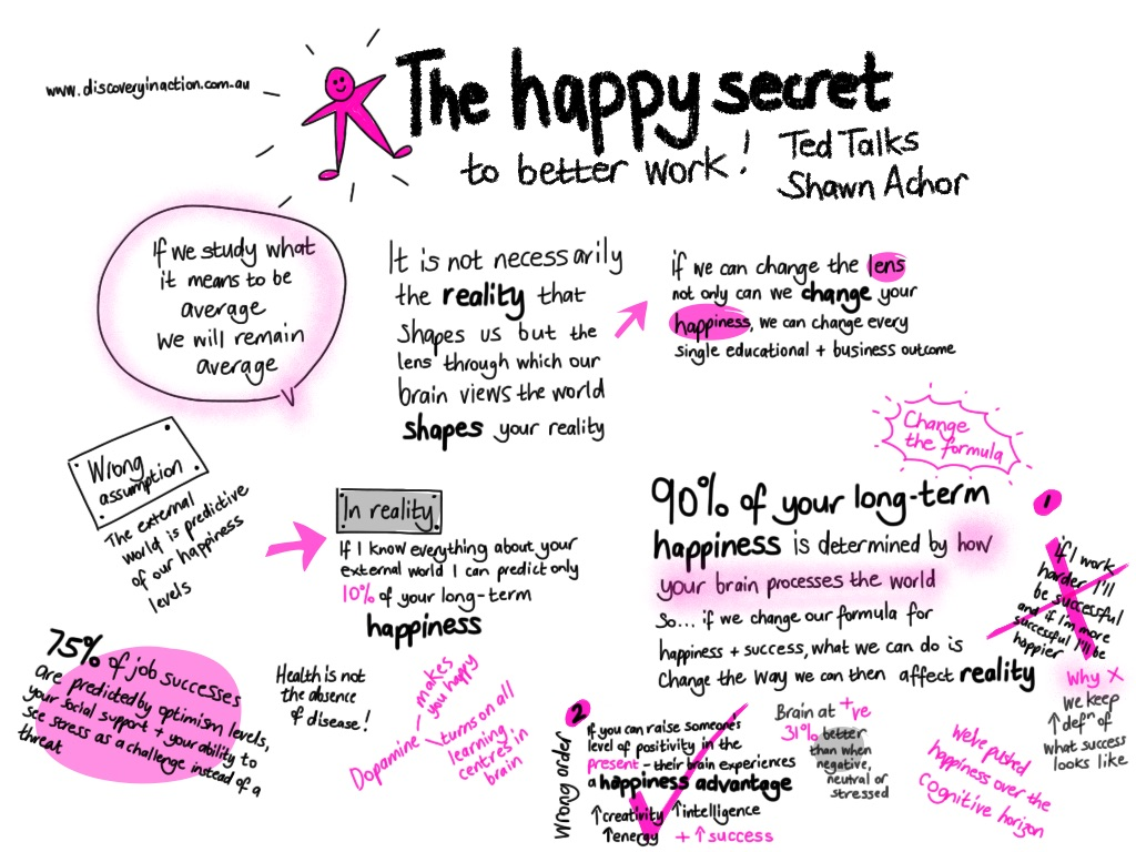 Shawn Achor TED talk on happiness at work