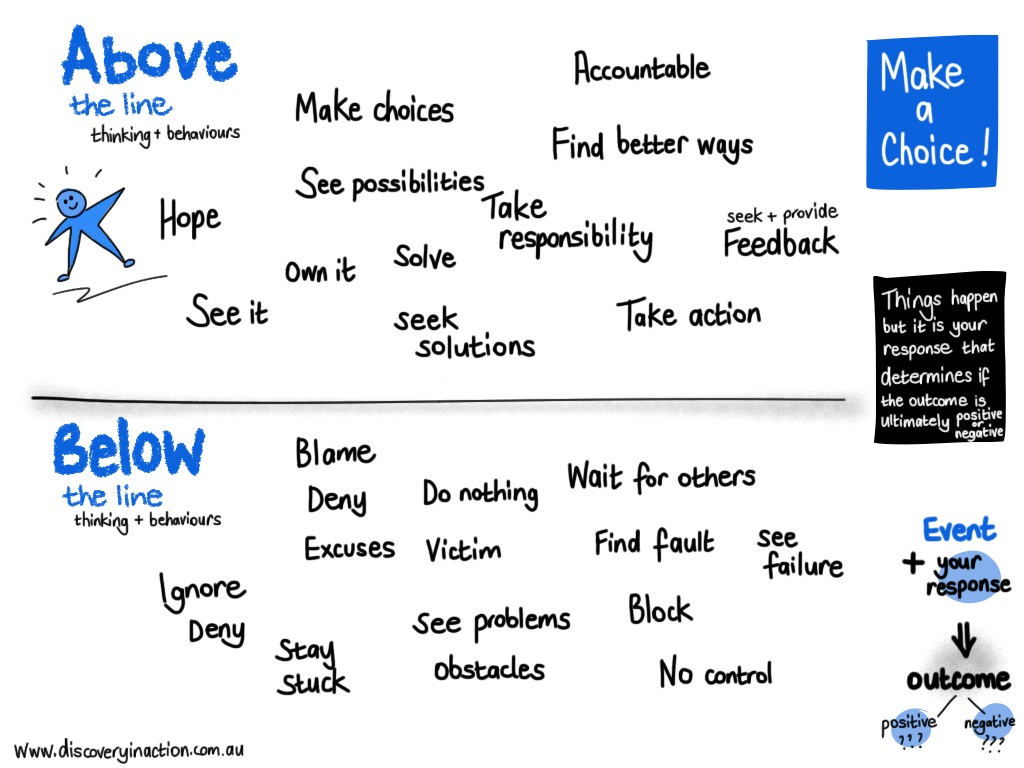 above and below the line thinking behaviours