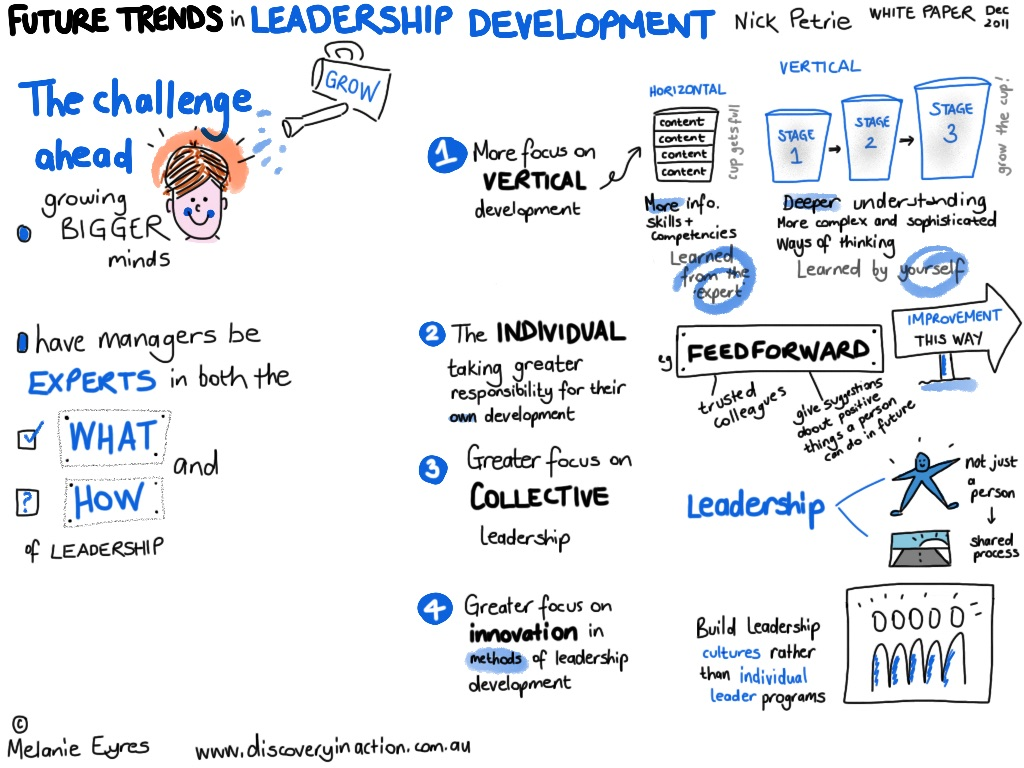 future trends in leadership dev 2011