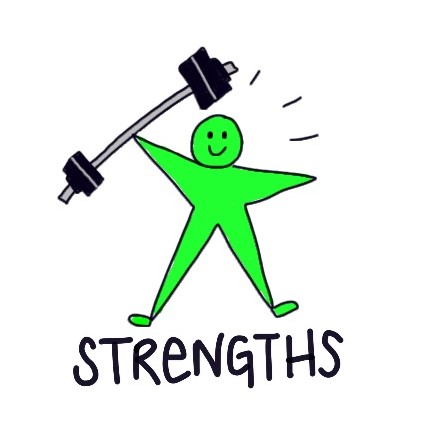 are your team members using their strengths every day discovery